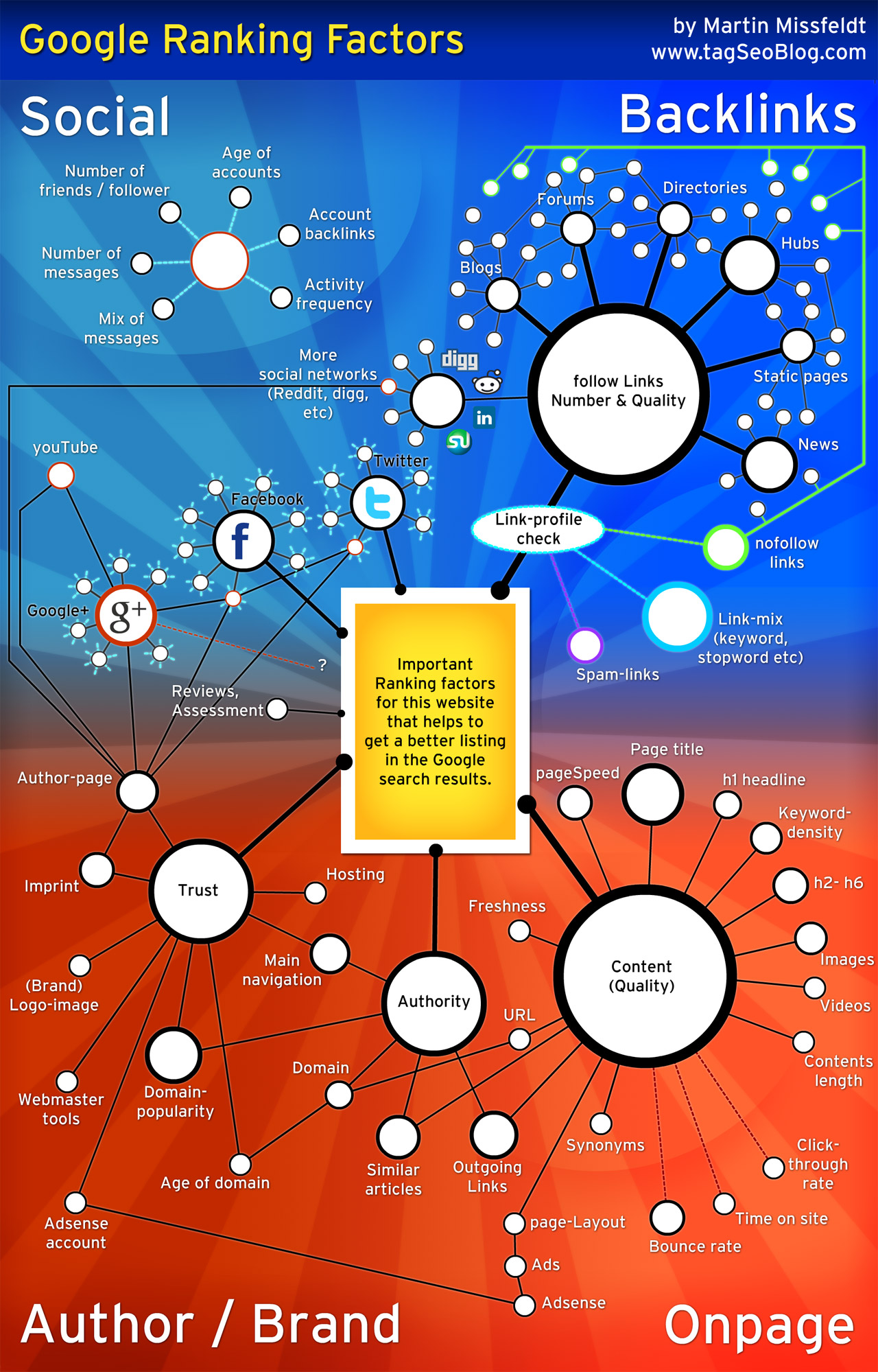 Google Ranking Factors Infographic